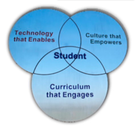 Trifold framework of technology that enables, culture that empowers, and curriculum that engages